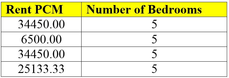 rent per month per number of bedrooms